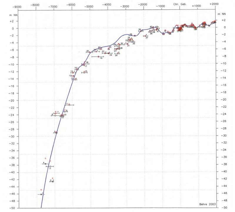 Relatieve zeespiegelstijging sinds de laatste ijstijd: afgelopen 11.000 jaar