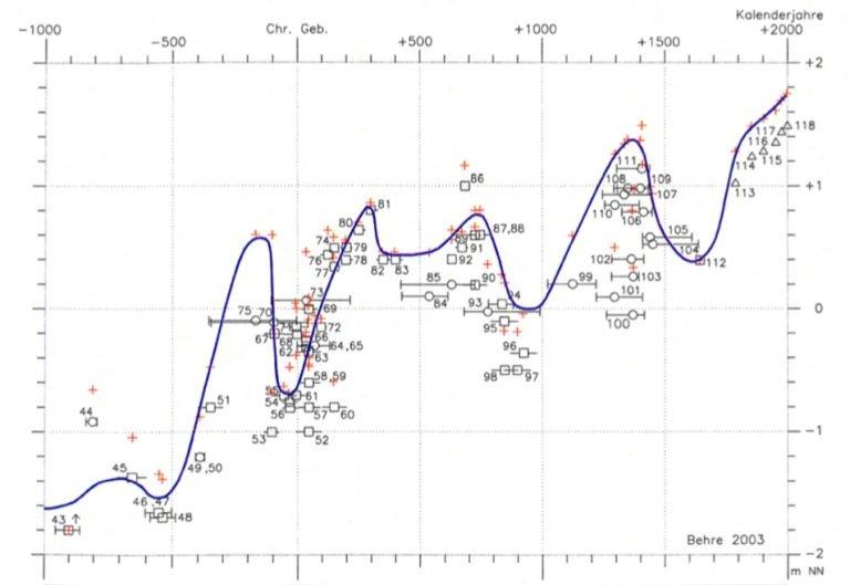 Relatieve zeespiegelstijging sinds de laatste ijstijd: afgelopen 3.000 jaar