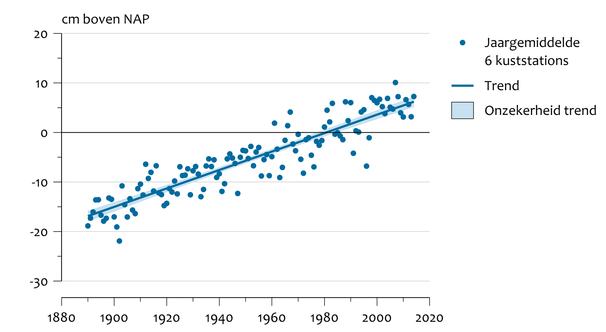 Relatieve zeespiegelstijging Nederlandse kust, afgelopen 120 jaar